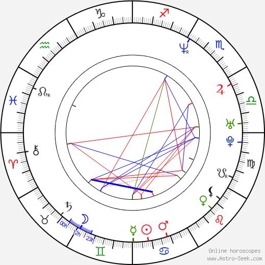 Michal Malátný birth chart, Michal Malátný astro natal horoscope, astrology