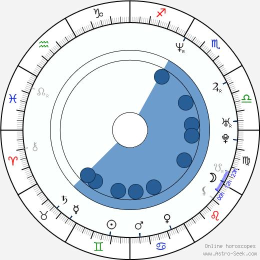 Mike Doughty wikipedia, horoscope, astrology, instagram