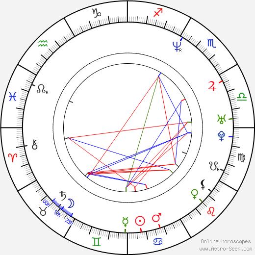 Mike Vallely tema natale, oroscopo, Mike Vallely oroscopi gratuiti, astrologia