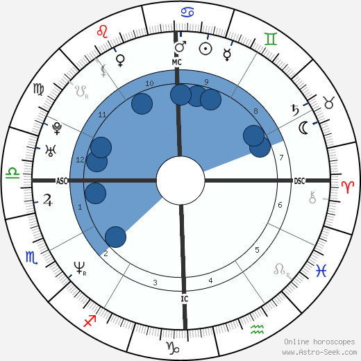 Mike White horoscope, astrology, sign, zodiac, date of birth, instagram
