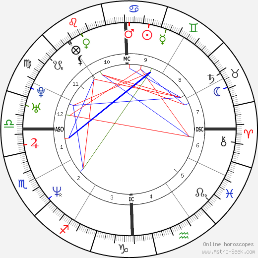 Mike White birth chart, Mike White astro natal horoscope, astrology