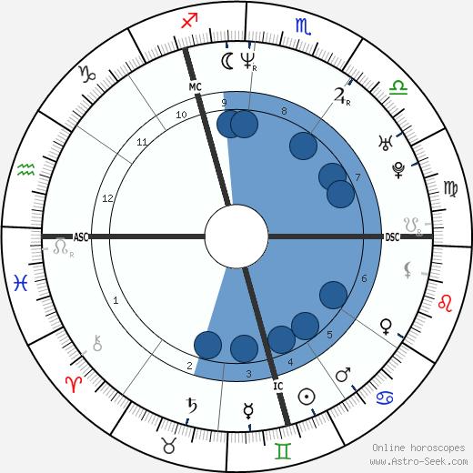 Naamen Meziche wikipedia, horoscope, astrology, instagram