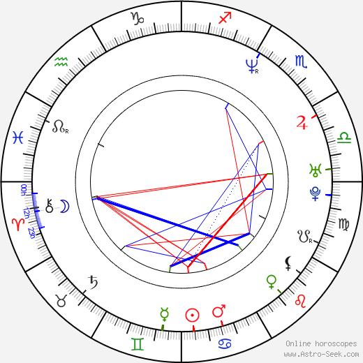 Ник Офферман Nick Offerman день рождения гороскоп, Nick Offerman Натальная карта онлайн