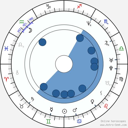 Omar McClinton wikipedia, horoscope, astrology, instagram