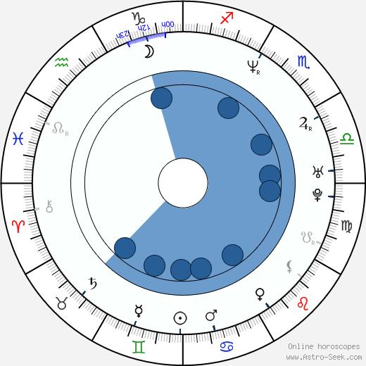 Paola Krum wikipedia, horoscope, astrology, instagram