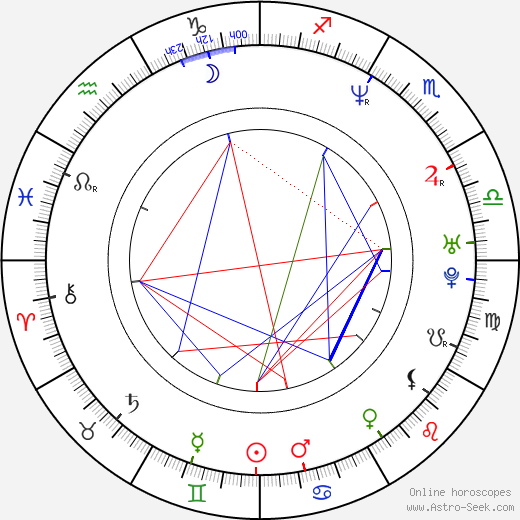 Paola Krum birth chart, Paola Krum astro natal horoscope, astrology