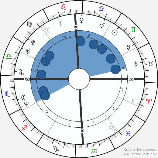 Phil Mickelson wikipedia, horoscope, astrology, instagram