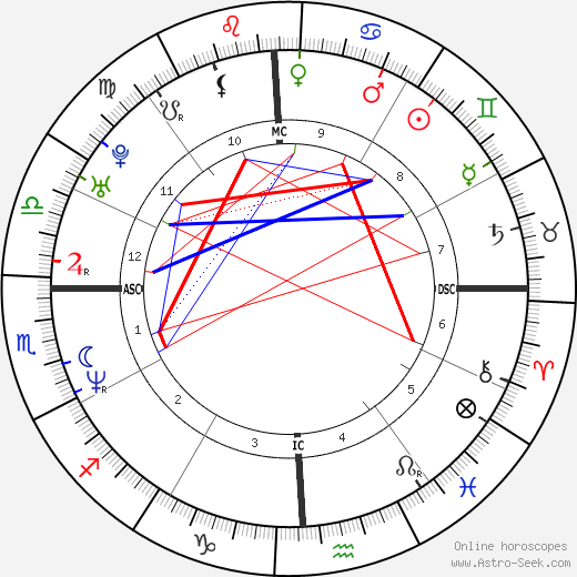 Phil Mickelson birth chart, Phil Mickelson astro natal horoscope, astrology