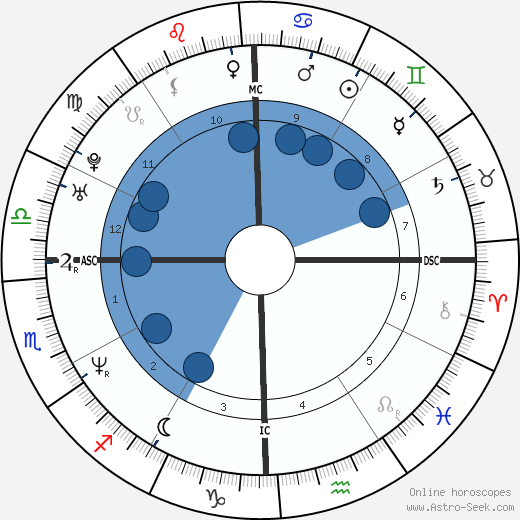 Rahul Gandhi wikipedia, horoscope, astrology, instagram