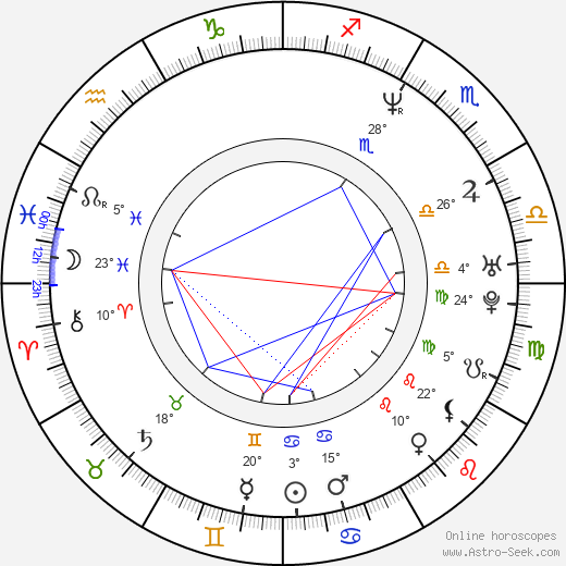 Roope Latvala birth chart, biography, wikipedia 2019, 2020