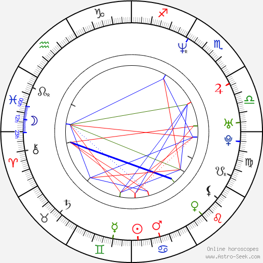 Roope Latvala birth chart, Roope Latvala astro natal horoscope, astrology