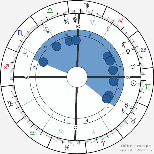 Saba Douglas-Hamilton wikipedia, horoscope, astrology, instagram