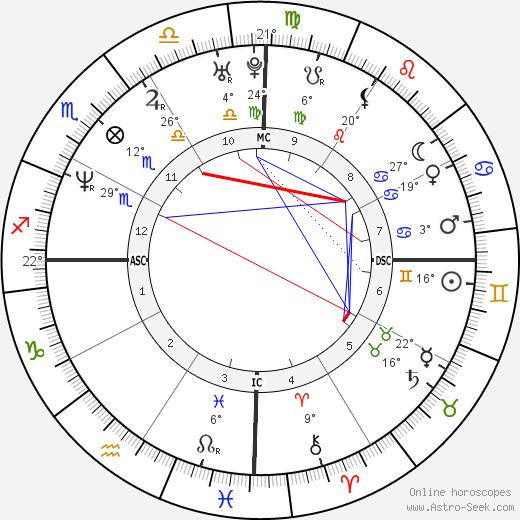 Saba Douglas-Hamilton birth chart, biography, wikipedia 2020, 2021