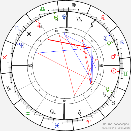Saba Douglas-Hamilton birth chart, Saba Douglas-Hamilton astro natal horoscope, astrology