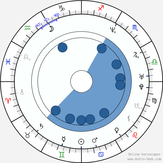Sindee Coxx wikipedia, horoscope, astrology, instagram