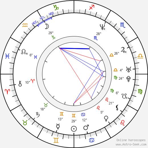 Sindee Coxx birth chart, biography, wikipedia 2020, 2021