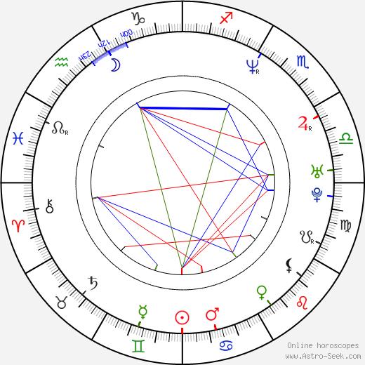 Sindee Coxx birth chart, Sindee Coxx astro natal horoscope, astrology