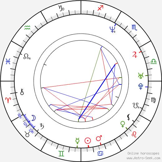 Steve Burton birth chart, Steve Burton astro natal horoscope, astrology