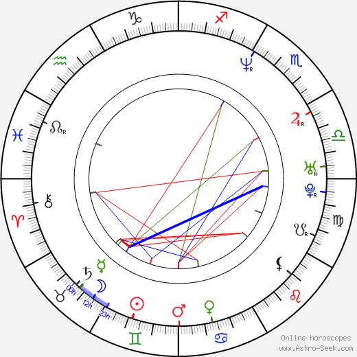 Walter Nudo birth chart, Walter Nudo astro natal horoscope, astrology