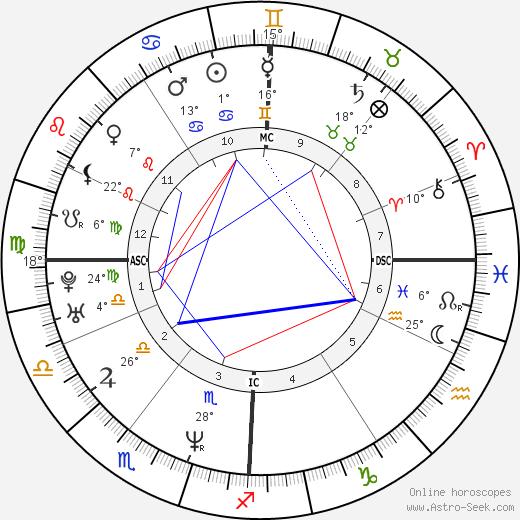 Yann Tiersen birth chart, biography, wikipedia 2017, 2018