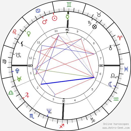 Yann Tiersen astro natal birth chart, Yann Tiersen horoscope, astrology