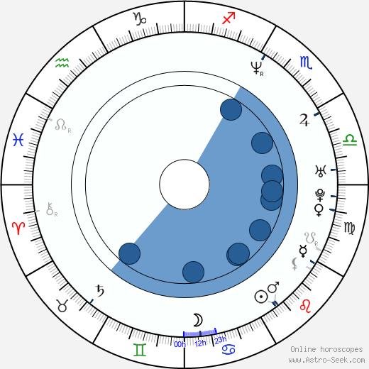 Adrian Linke wikipedia, horoscope, astrology, instagram