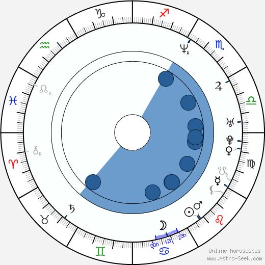 Alexander Krull wikipedia, horoscope, astrology, instagram