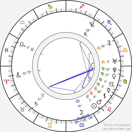 Alexander Krull birth chart, biography, wikipedia 2020, 2021