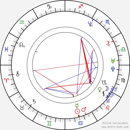 Allan Hale birth chart, Allan Hale astro natal horoscope, astrology