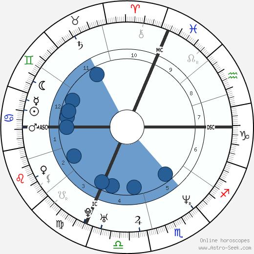 Andrea Pezzoni wikipedia, horoscope, astrology, instagram