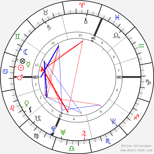 Andrea Pezzoni день рождения гороскоп, Andrea Pezzoni Натальная карта онлайн