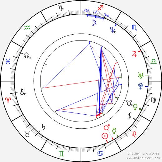 Apichatpong Weerasethakul birth chart, Apichatpong Weerasethakul astro natal horoscope, astrology