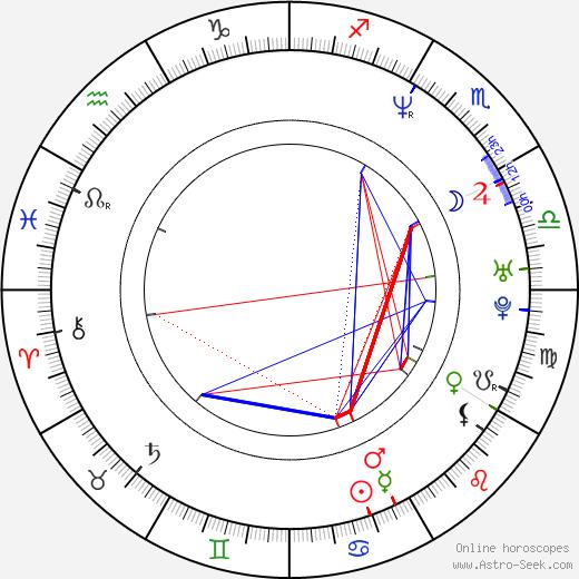 Ор Атика Aure Atika день рождения гороскоп, Aure Atika Натальная карта онлайн