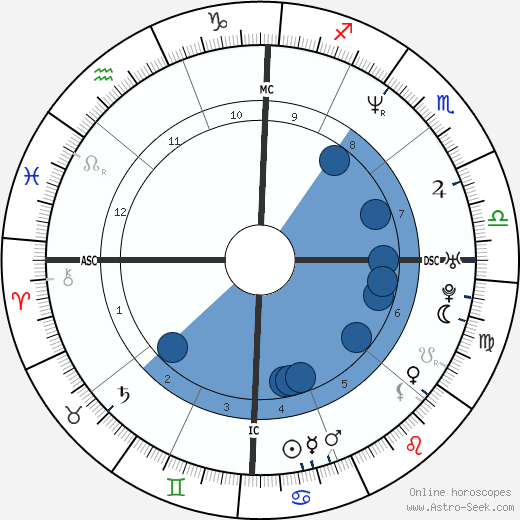 Beck horoscope, astrology, sign, zodiac, date of birth, instagram