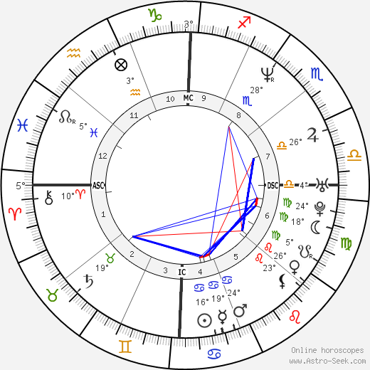 Beck birth chart, biography, wikipedia 2018, 2019