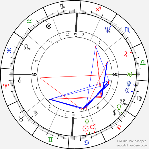 Beck astro natal birth chart, Beck horoscope, astrology