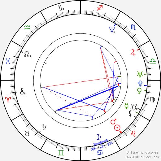 Ben Chaplin astro natal birth chart, Ben Chaplin horoscope, astrology