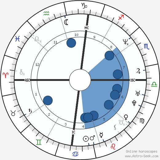 Brooks Thompson wikipedia, horoscope, astrology, instagram