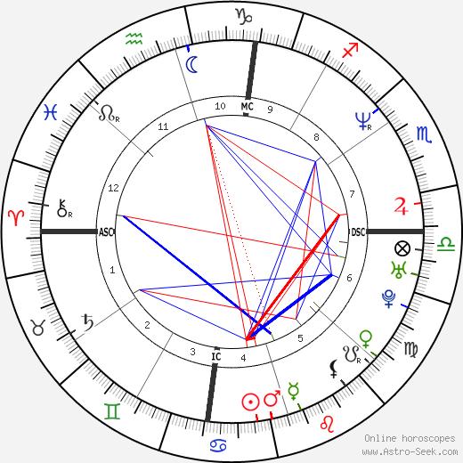 Brooks Thompson tema natale, oroscopo, Brooks Thompson oroscopi gratuiti, astrologia