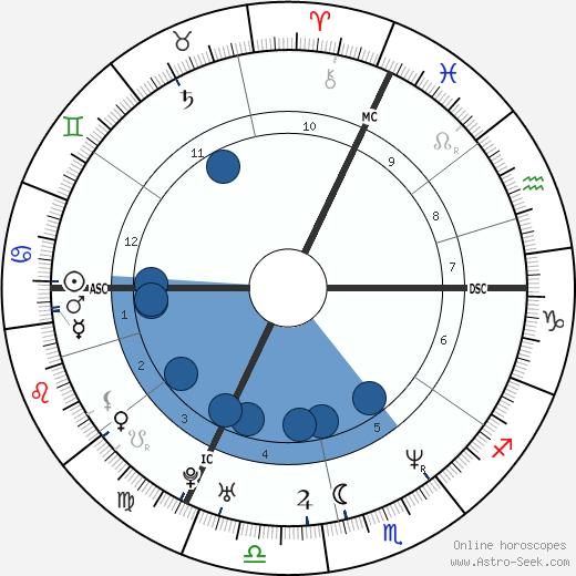 Bruno Salomone wikipedia, horoscope, astrology, instagram