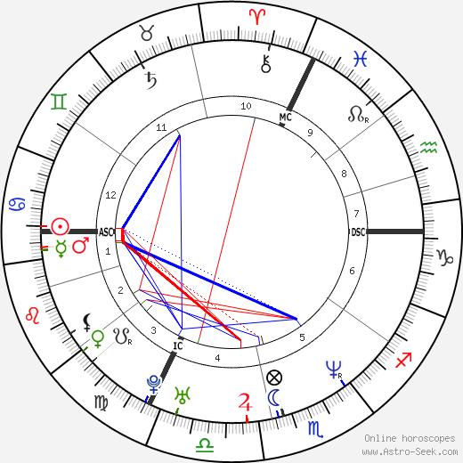 Bruno Salomone день рождения гороскоп, Bruno Salomone Натальная карта онлайн
