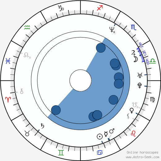 Byung-hun Lee wikipedia, horoscope, astrology, instagram