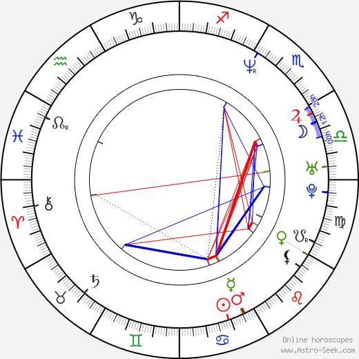 Byung-hun Lee birth chart, Byung-hun Lee astro natal horoscope, astrology