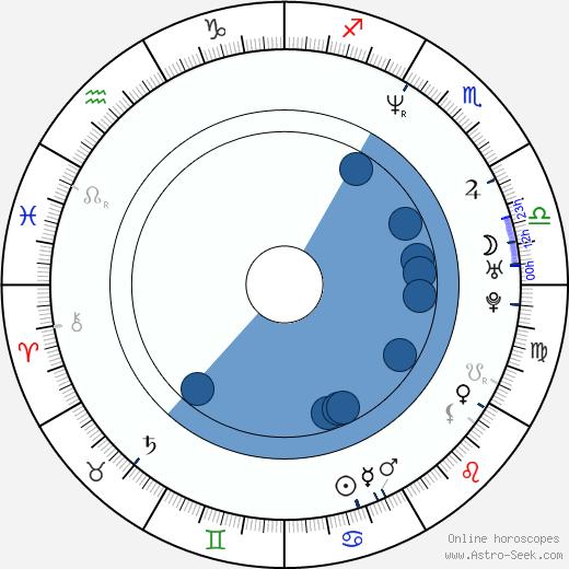 Cheol-min Lee wikipedia, horoscope, astrology, instagram