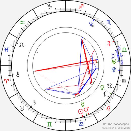 Cheol-min Lee astro natal birth chart, Cheol-min Lee horoscope, astrology