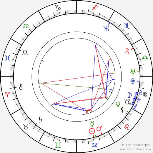 Christof Arnold день рождения гороскоп, Christof Arnold Натальная карта онлайн