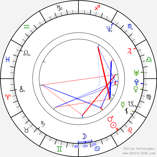 Christopher Nolan astro natal birth chart, Christopher Nolan horoscope, astrology