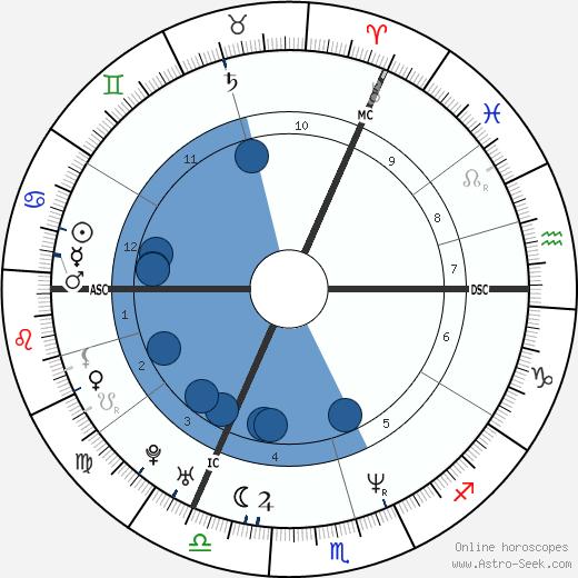 Dana Golombek wikipedia, horoscope, astrology, instagram