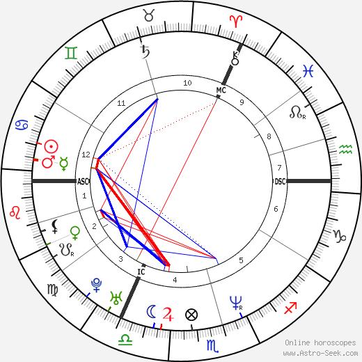 Dana Golombek день рождения гороскоп, Dana Golombek Натальная карта онлайн
