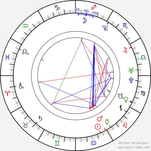 Daniel Krige astro natal birth chart, Daniel Krige horoscope, astrology